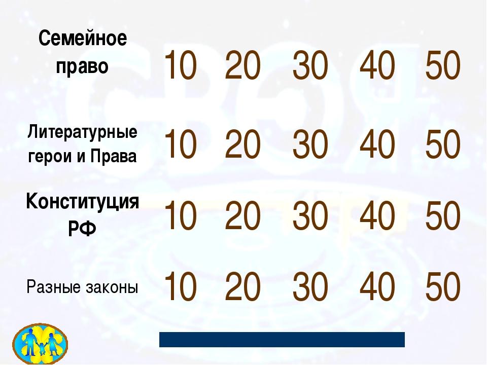 Когда в РФ празднуется День Конституции? 50 12 декабря
