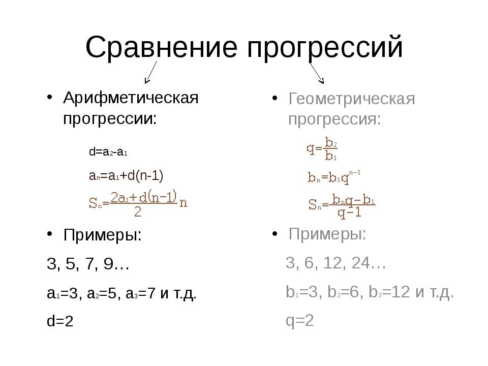 Сравнение прогрессий Арифметическая прогрессии: Примеры: 3, 5, 7, 9… a1=3, a2...