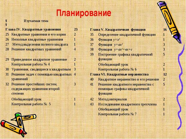 Планирование §§ Изучаемая тема Глава IV. Квадратные уравнения23 25Квадра...