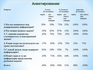 Анкетирование Вопросы5 класс (34 человека)9-11классы (16 человек)взрослые
