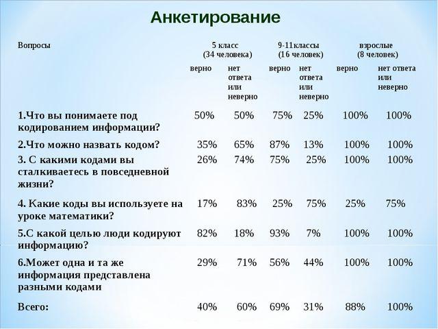 Анкетирование Вопросы5 класс (34 человека)9-11классы (16 человек)взрослые...