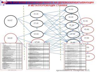 преподаватель Назаренко И.П. МОДЕЛЬ ИЗУЧЕНИЯ и ОБУЧЕНИЯ РАБОТЕ НА ДЕРЕВООБРА