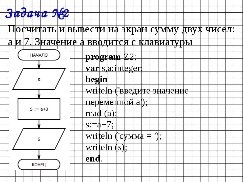 Задача №2 Посчитать и вывести на экран сумму двух чисел: a и 7. Значение a вв...
