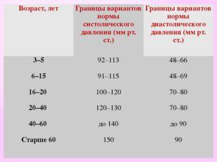 Возраст,лет Границы вариантов нормы систолического давления (мм рт. ст.) Гран