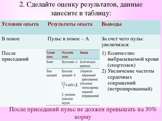 2. Сделайте оценку результатов, данные занесите в таблицу: После приседаний п...