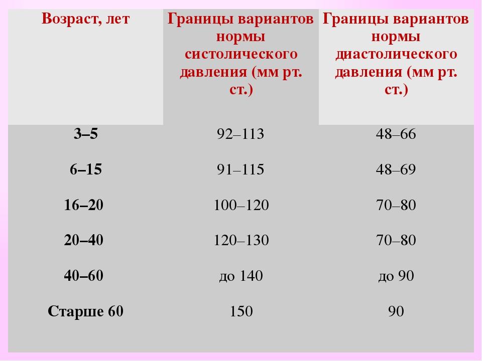 Возраст,лет Границы вариантов нормы систолического давления (мм рт. ст.) Гран...
