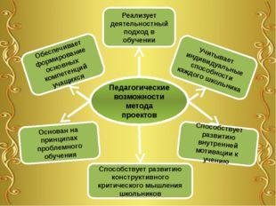 Педагогические возможности метода проектов Способствует развитию внутренней м