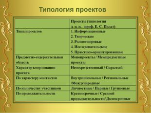 Типология проектов