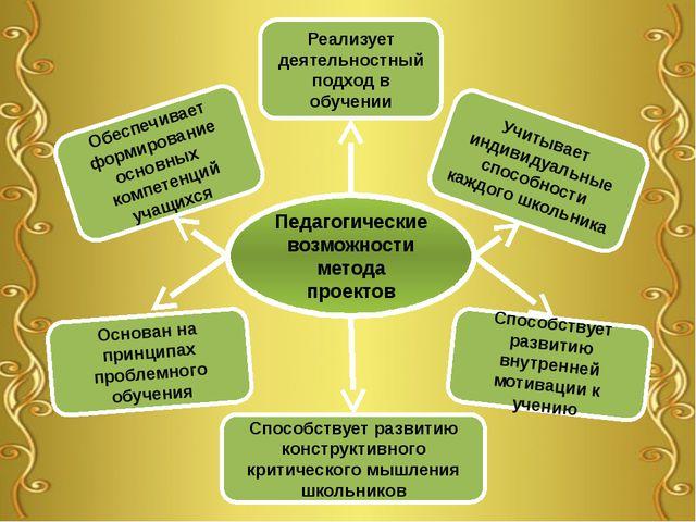 Педагогические возможности метода проектов Способствует развитию внутренней м...
