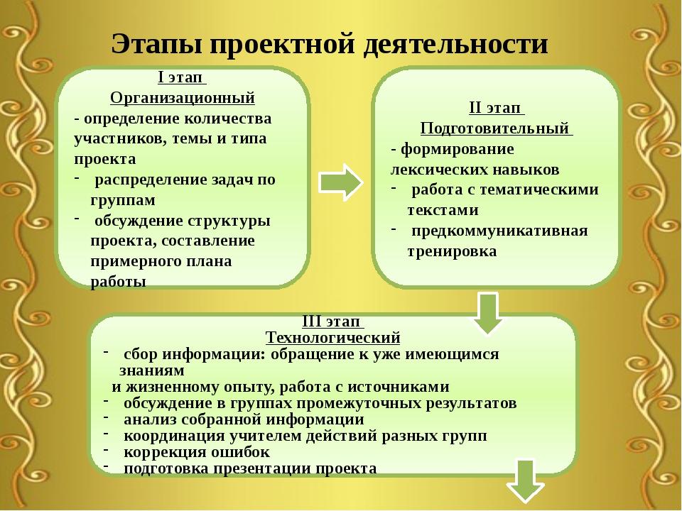 Этапы проектной деятельности I этап Организационный - определение количества...