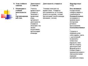 №Этап учебного занятияДеятельность учителяДеятельность учащихсяФормируемы