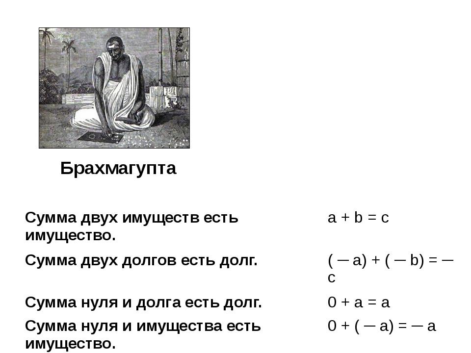 Брахмагупта Сумма двух имуществ есть имущество. a + b= c Сумма двух долгов ес...