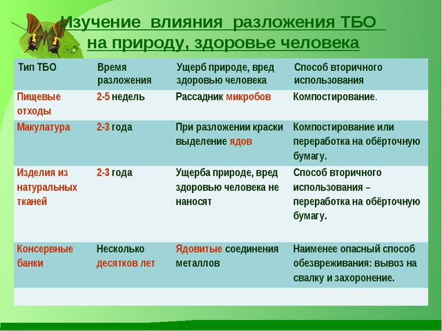 Изучение влияния разложения ТБО на природу, здоровье человека Тип ТБОВремя...
