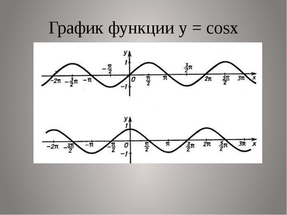 График функции у = соsx
