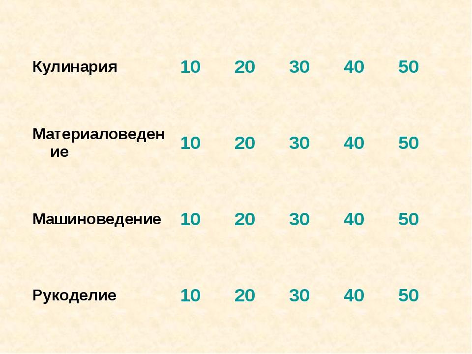 Кулинария1020304050 Материаловедение1020304050 Машиноведение1020...