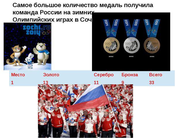 Самое большое количество медаль получила команда России на зимних Олимпийских...