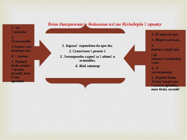 Венн диаграммасы бойынша алған білімдерін қорыту 1. Оқшаулағыш 2. Морт сынғы...