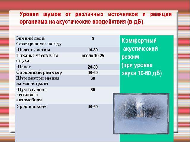 Уровни шумов от различных источников и реакция организма на акустические возд...