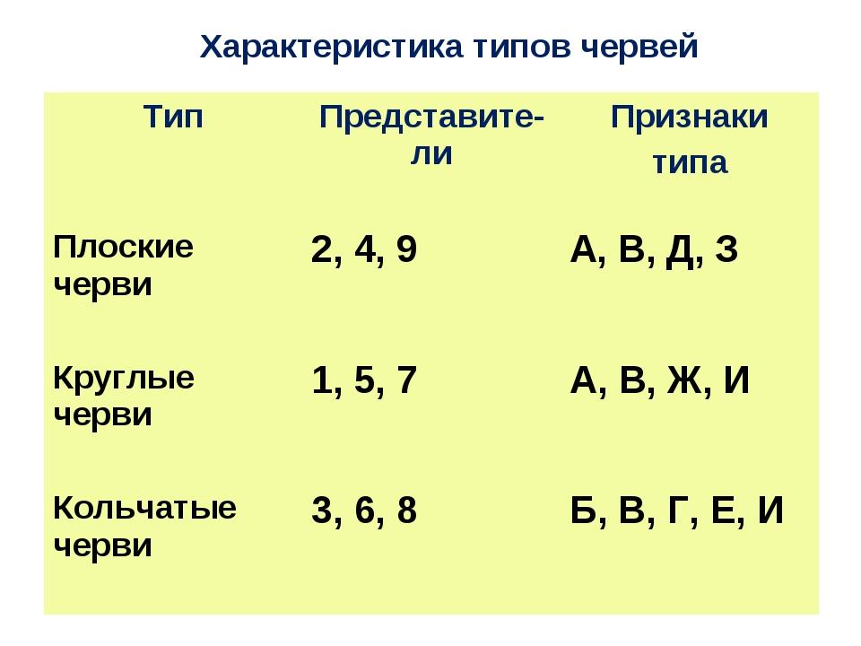Характеристика типов червей ТипПредставите-лиПризнаки типа Плоские черви2,...
