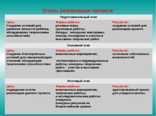 Этапы реализации проекта: Подготовительный этап Цель: Создание условий для р