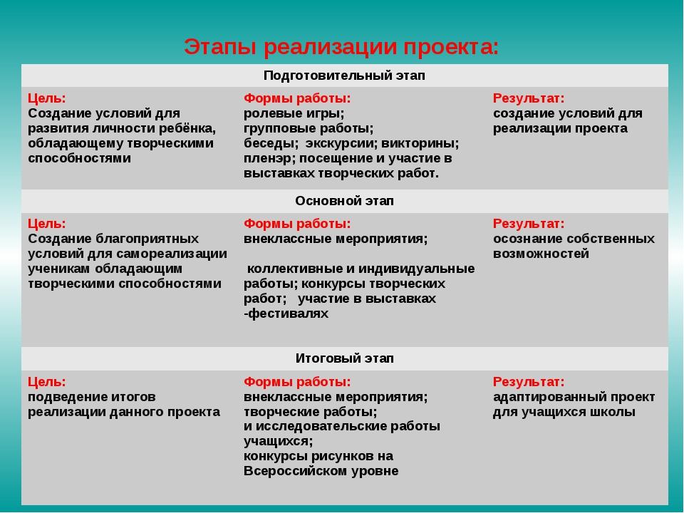 Этапы реализации проекта: Подготовительный этап Цель: Создание условий для р...