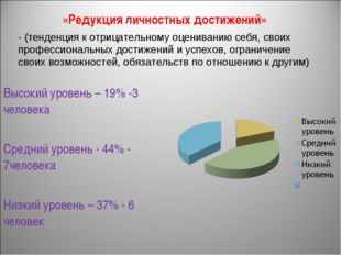 «Редукция личностных достижений» Высокий уровень – 19% -3 человека Средний ур