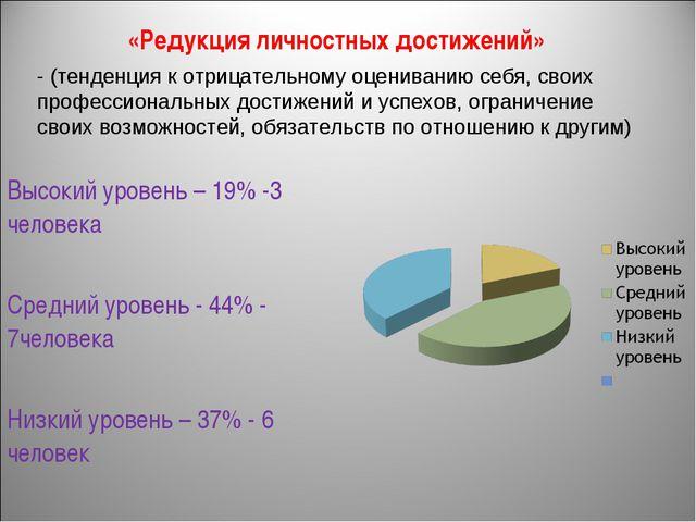 «Редукция личностных достижений» Высокий уровень – 19% -3 человека Средний ур...
