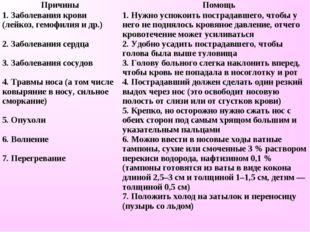 ПричиныПомощь 1. Заболевания крови (лейкоз, гемофилия и др.)  2. Заболевани
