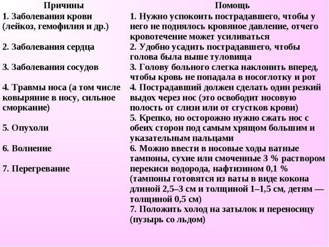 ПричиныПомощь 1. Заболевания крови (лейкоз, гемофилия и др.)  2. Заболевани...