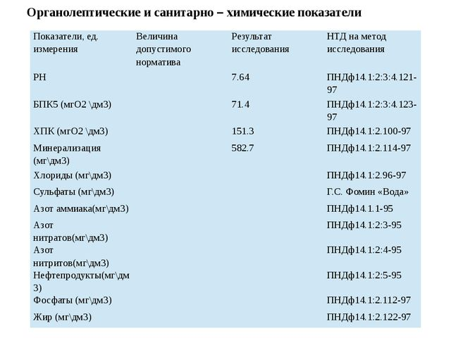 Органолептические и санитарно – химические показатели Показатели, ед. измерен...