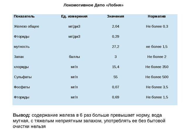 Локомотивное Депо «Лобня» Вывод: содержание железа в 6 раз больше превышает н...