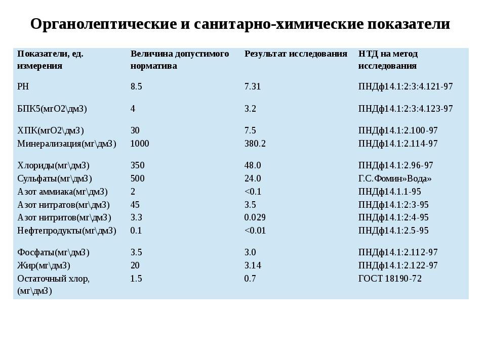 Органолептические и санитарно-химические показатели Показатели, ед. измерения...