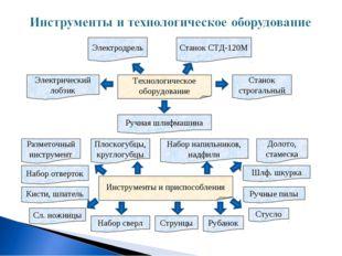 Технологическое оборудование Электродрель Электрический лобзик Станок СТД-120
