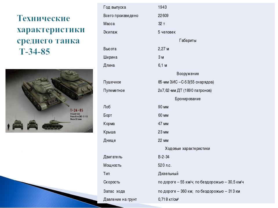 Год выпуска1943 Всего произведено22609 Масса32 т Экипаж5 человек Габариты...