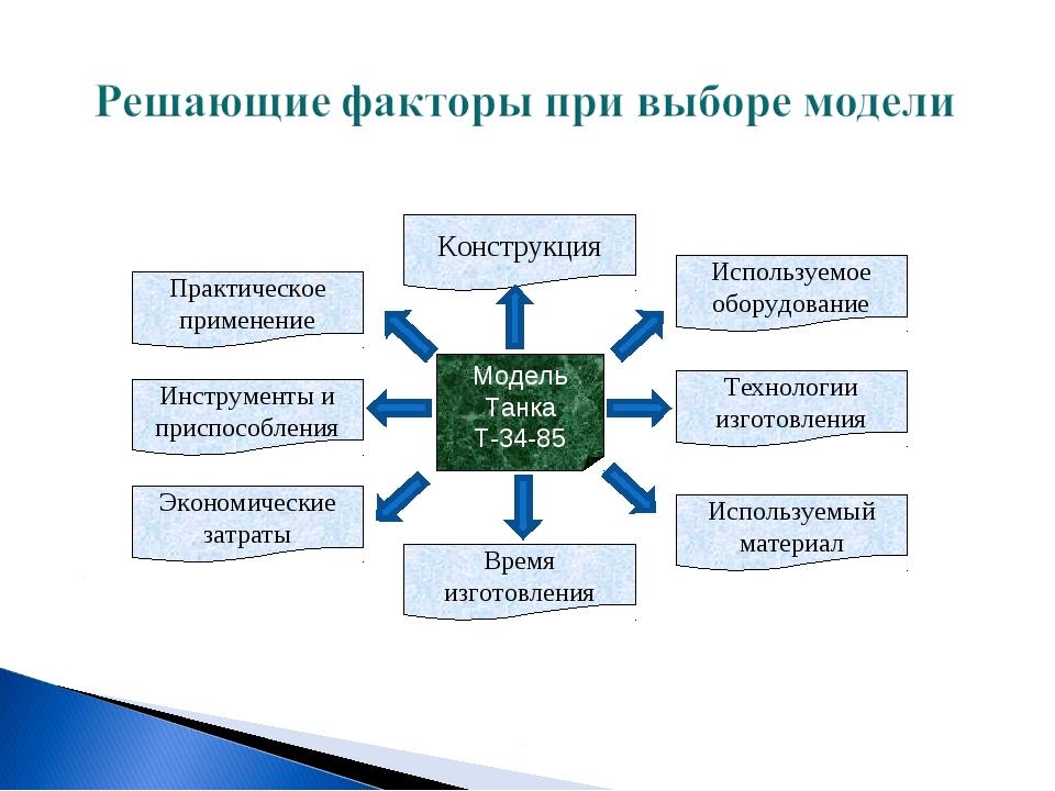 Модель Танка Т-34-85 Практическое применение Конструкция Используемый материа...