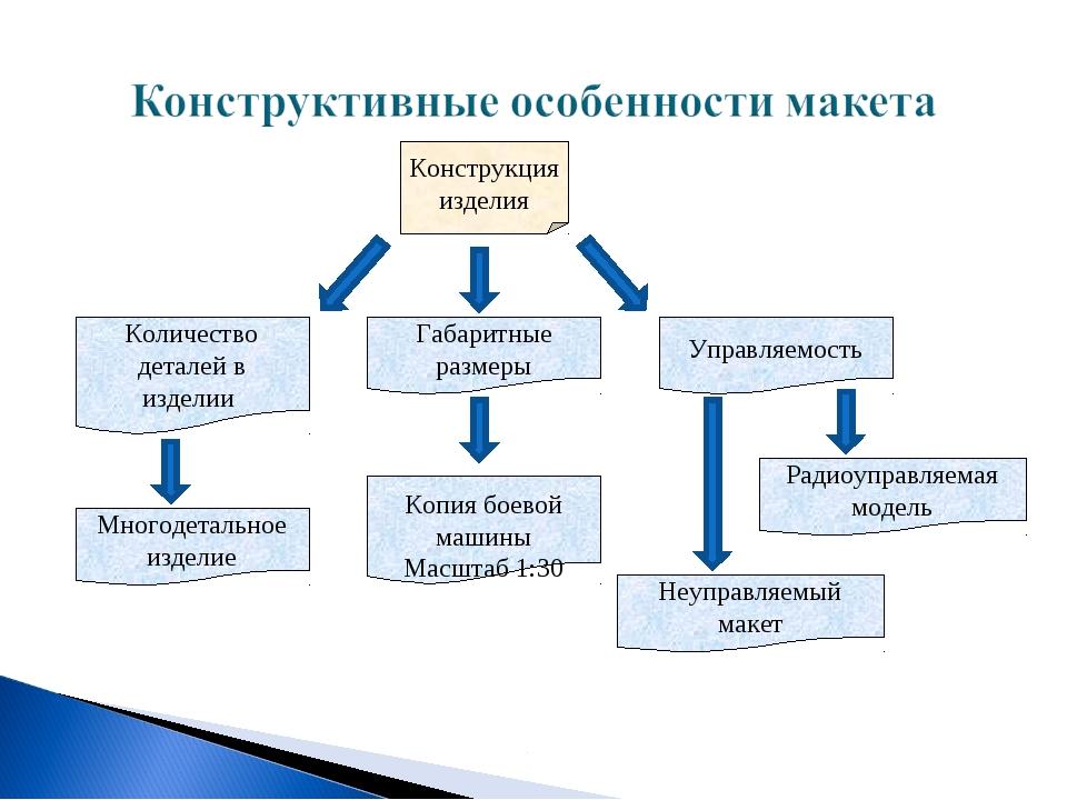 Конструкция изделия Многодетальное изделие Габаритные размеры Копия боевой ма...