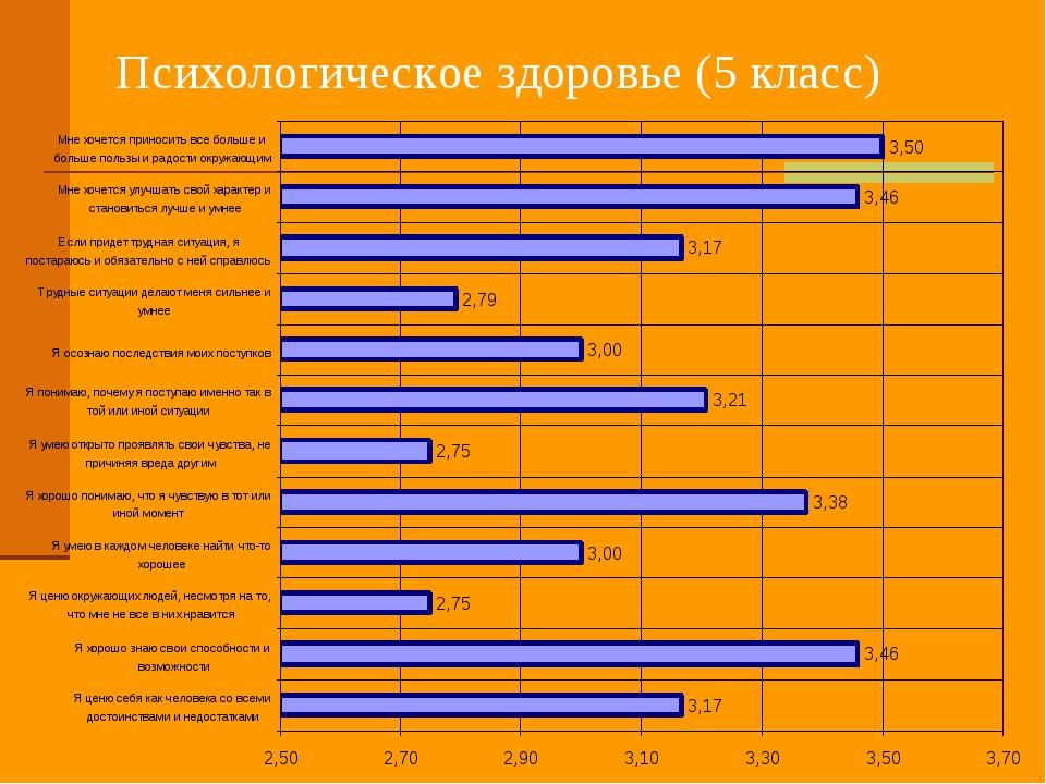 Психологическое здоровье (5 класс)