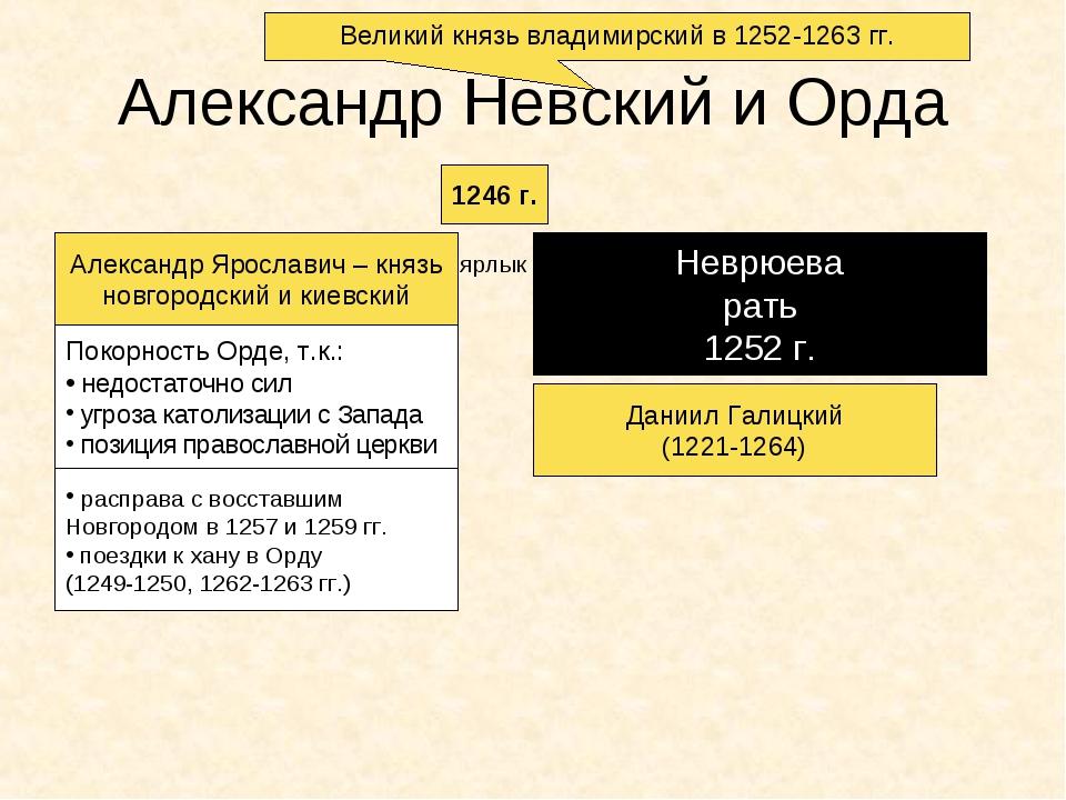 Александр Невский и Орда 1246 г. Александр Ярославич – князь новгородский и к...