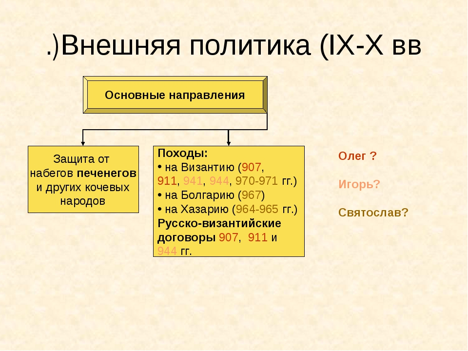 Внешняя политика (IX-X вв.) Основные направления Защита от набегов печенегов...