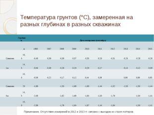 Температура грунтов (С), замеренная на разных глубинах в разных скважинах Пр