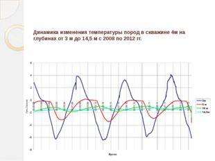Динамика изменения температуры пород в скважине 4м на глубинах от 3 м до 14,5