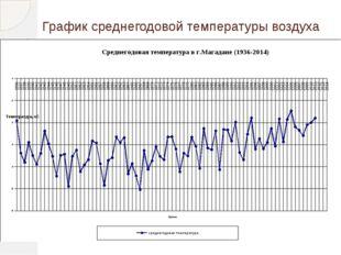 График среднегодовой температуры воздуха В отличие от Якутии на нашей террито
