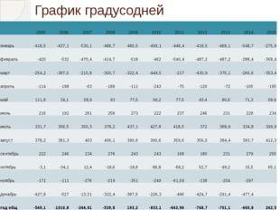 График градусодней 2005 2006 2007 2008 2009 2010 2011 2012 2013 2014 2015 янв