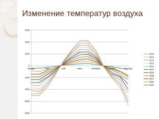 Изменение температур воздуха