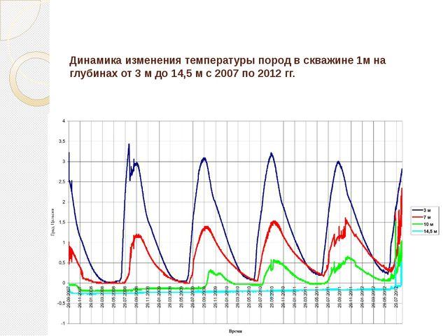 Динамика изменения температуры пород в скважине 1м на глубинах от 3 м до 14,5...