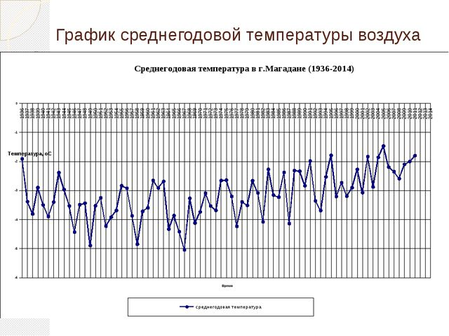 График среднегодовой температуры воздуха В отличие от Якутии на нашей террито...