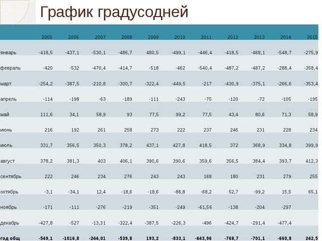 График градусодней 2005 2006 2007 2008 2009 2010 2011 2012 2013 2014 2015 янв...