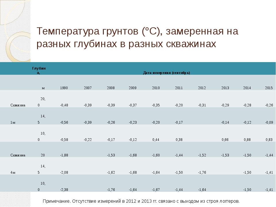 Температура грунтов (С), замеренная на разных глубинах в разных скважинах Пр...