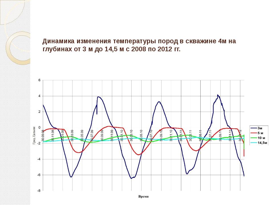 Динамика изменения температуры пород в скважине 4м на глубинах от 3 м до 14,5...