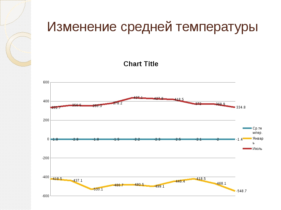 Изменение средней температуры